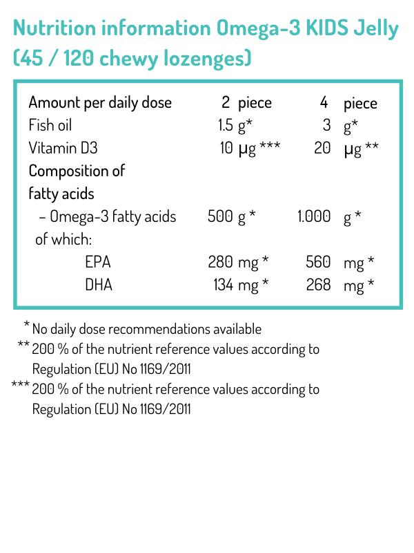 omega 3 dosage)
